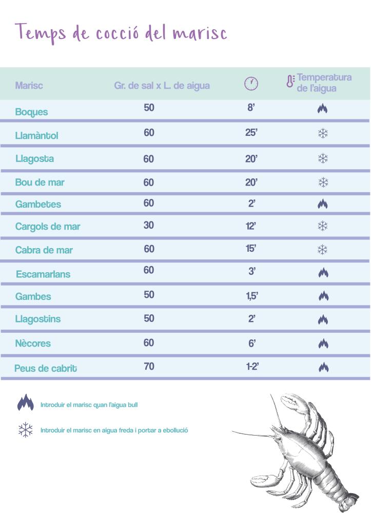 CondisLife Cocció Marisc Infografía