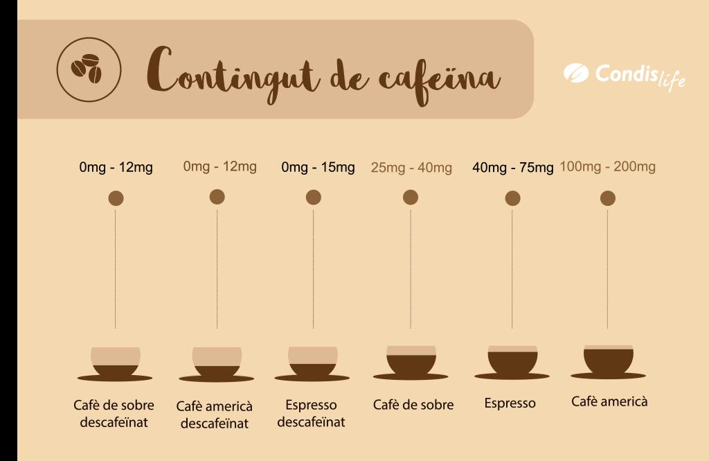 Condislife Contenido del café